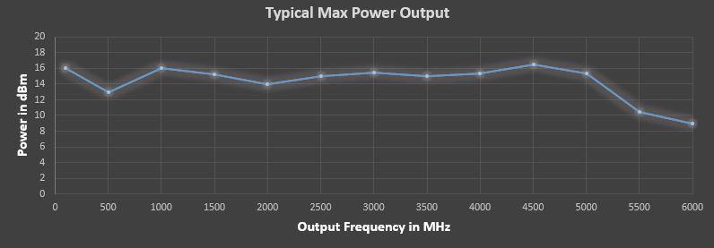 powerGraph